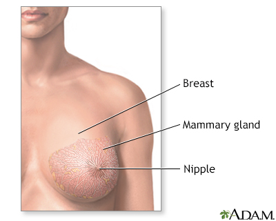Inspection of breast cancer Part 9
